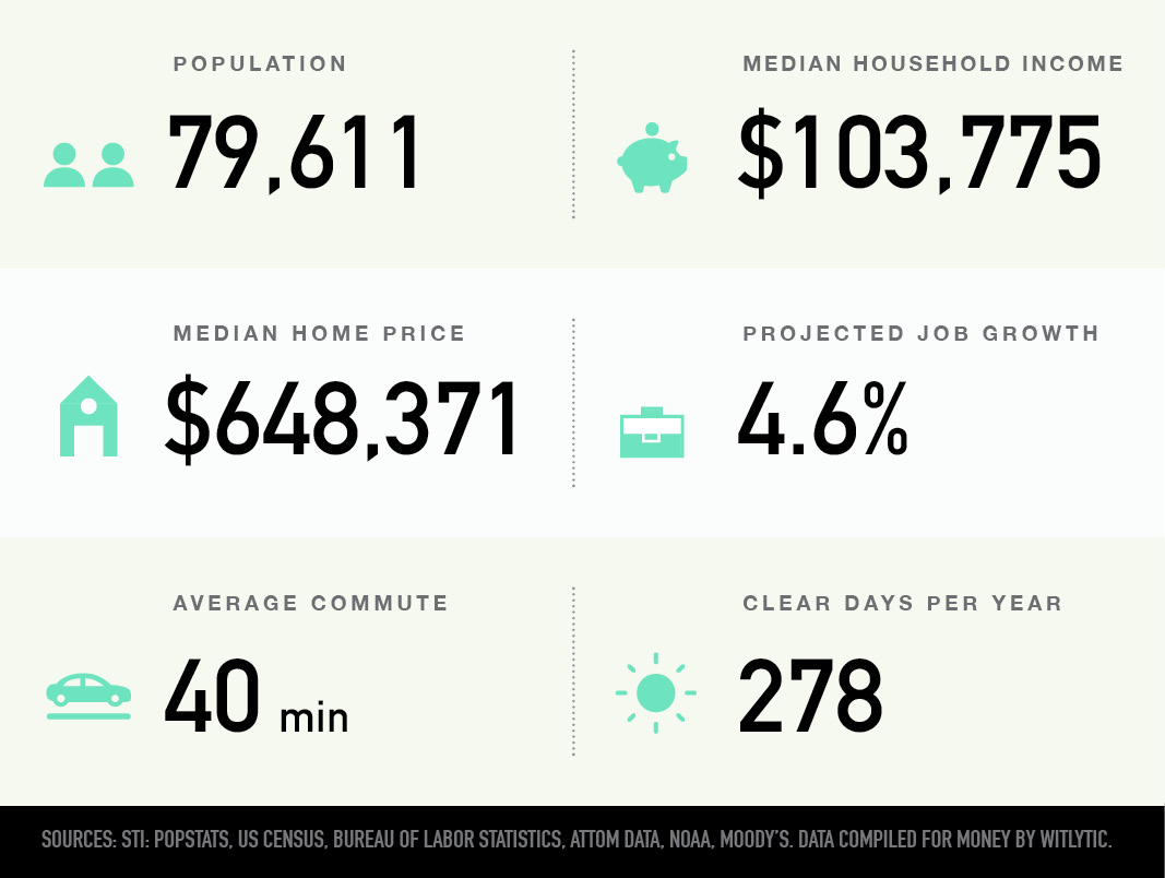 Chino Hills, California population, median household income and home price, projected job growth, average commute, clear days per year