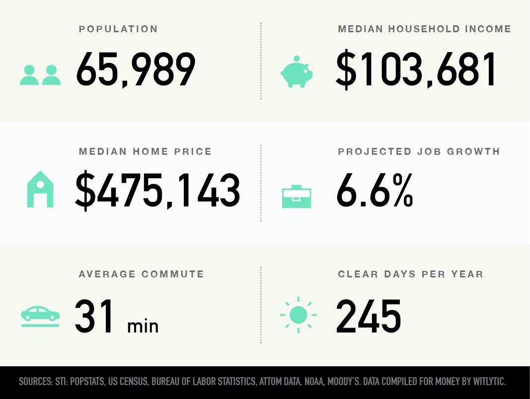 Castle Rock, Colorado population, median household income, median home price, projected job growth, average commute, clear days per year