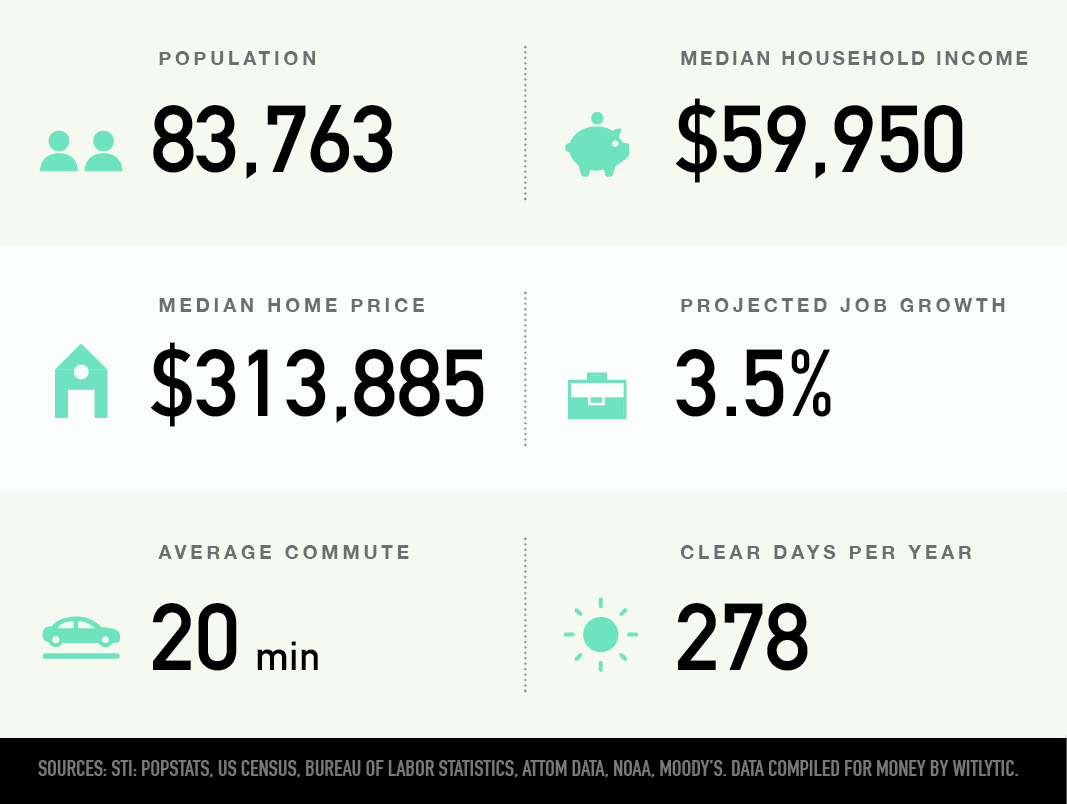 Santa Fe, New Mexico population, median household income and home price, projected job growth, average commute, and clear days per year