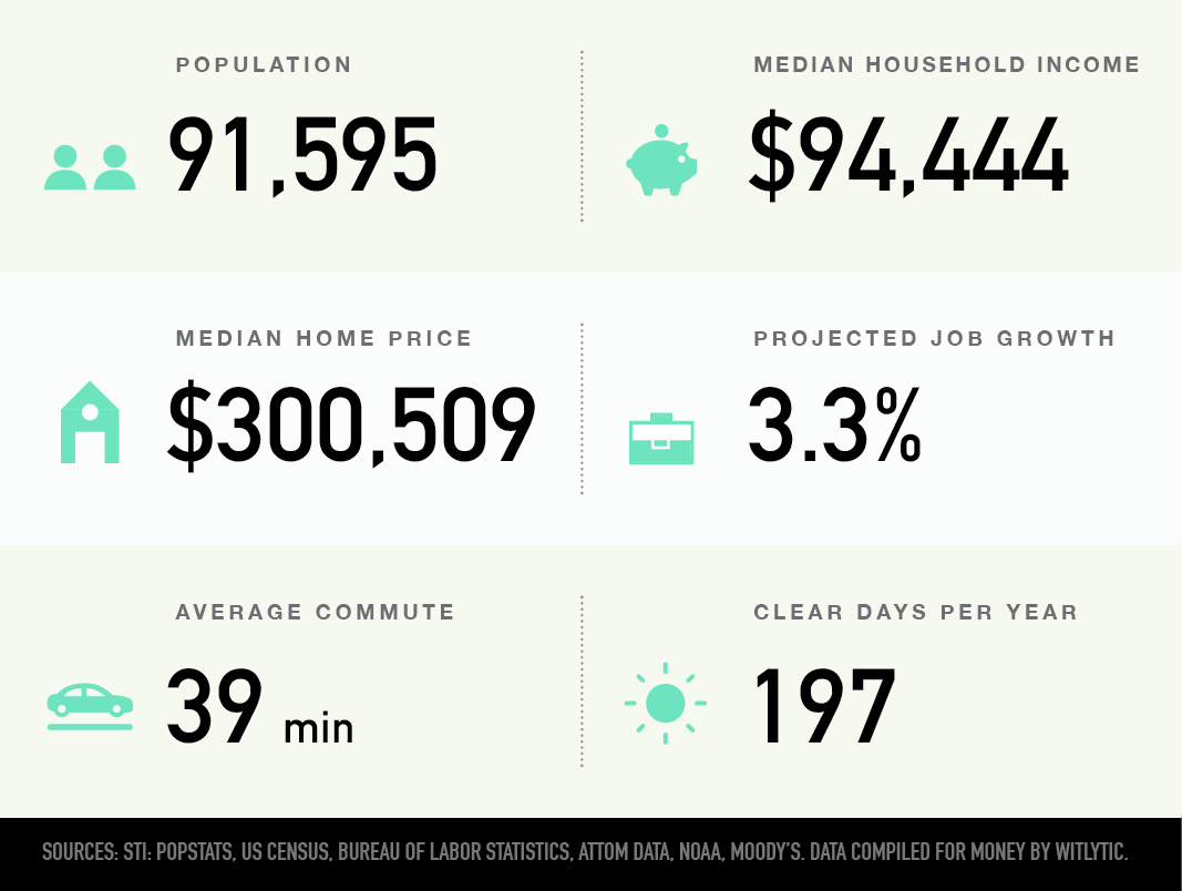 Germantown, Maryland population, median household income and home price, projected job growth, average commute, and clear days per year