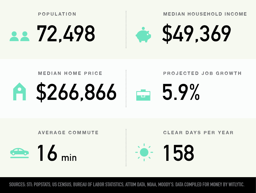 Missoula, Montana population, median household income and home price, projected job growth, average commute and clear days per year