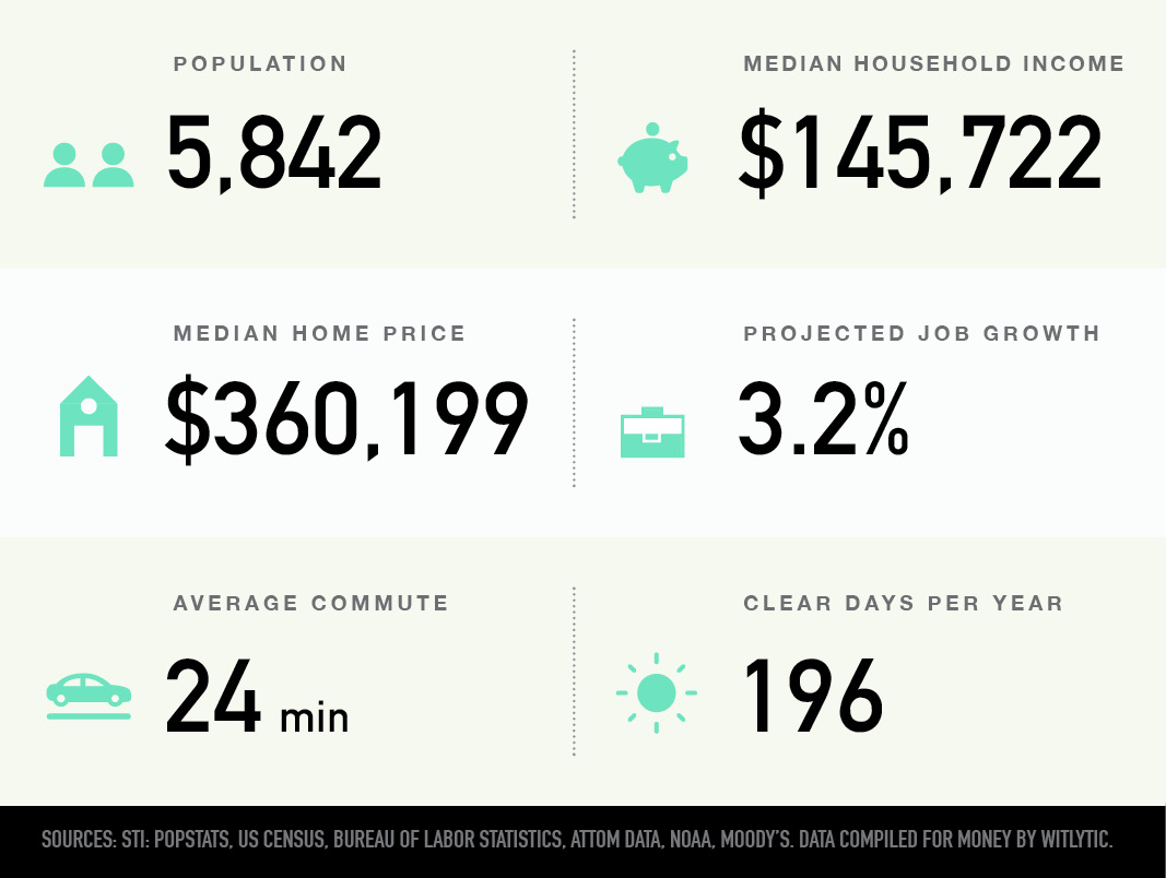 Lynnhurst in Minneapolis, Minnesota population, median household income and home price, projected job growth, average commute and clear days per year