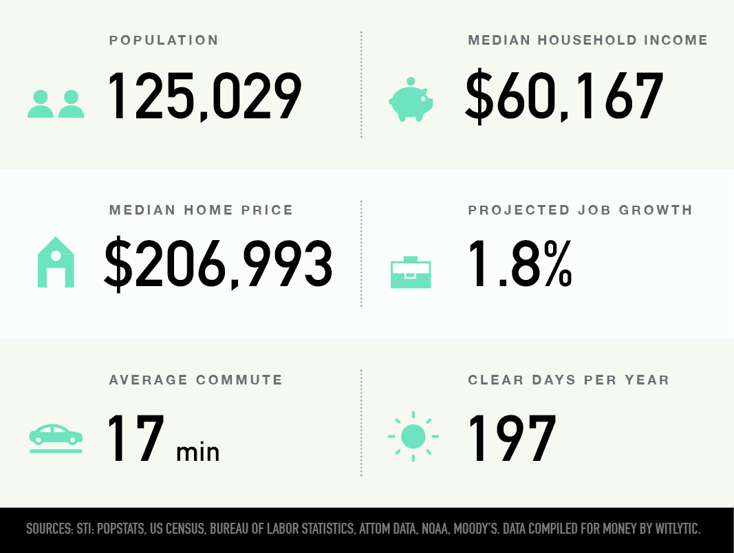 Fargo, North Dakota population, median household income and home price, projected job growth, average commute, clear days per year