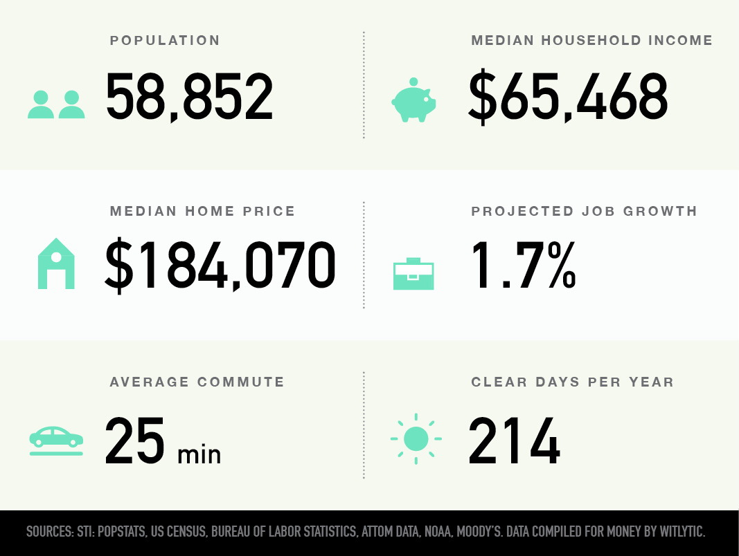 Pooler-Bloomingdale, Georgia population median household income and home price, projected job growth, average commute, clear days per year