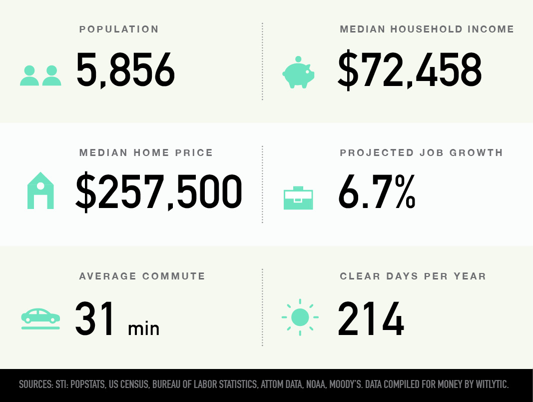 Country Club Heights, Charlotte, N.C. population, median household income and home price, projected job growth, average commute, and clear days per year