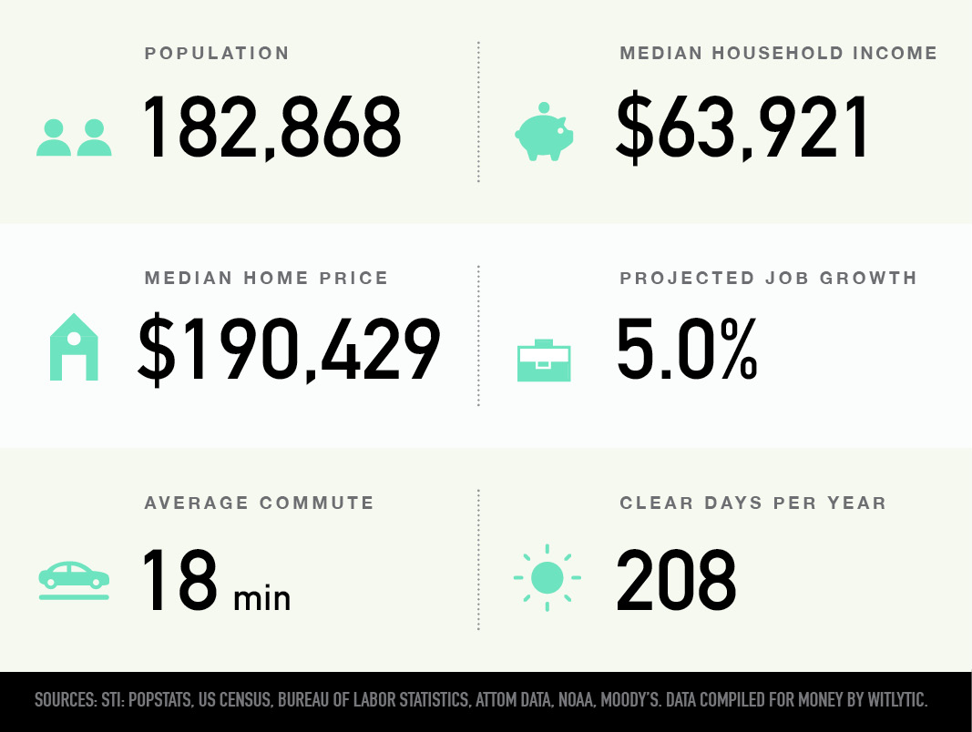 Sioux Falls, South Dakota population, median household income and home price, projected job growth, average commute, clear days per year