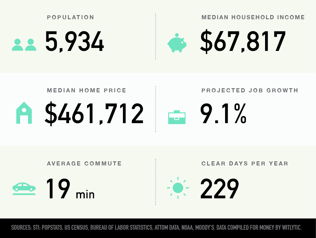Hyde Park, Austin, Texas population median household income and home price, projected job growth, average commute, clear days per year