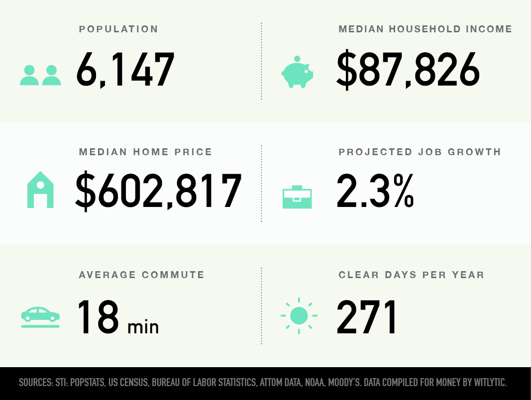 Kakaako in Honolulu, Hawaii population, median household income and home price, projected job growth average commute, clear days per year