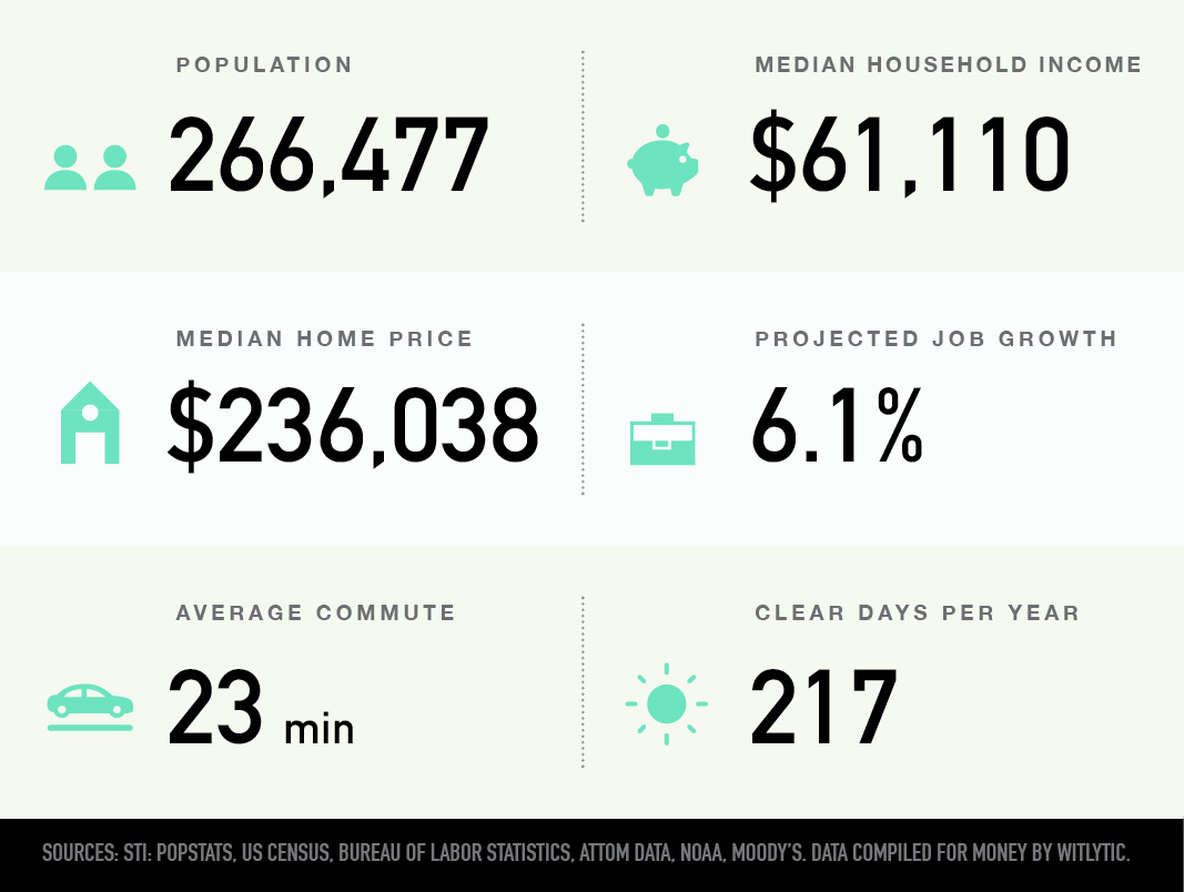 Durham, North Carolina population, median household income and home price, projected job growth, average commute, clear days per year