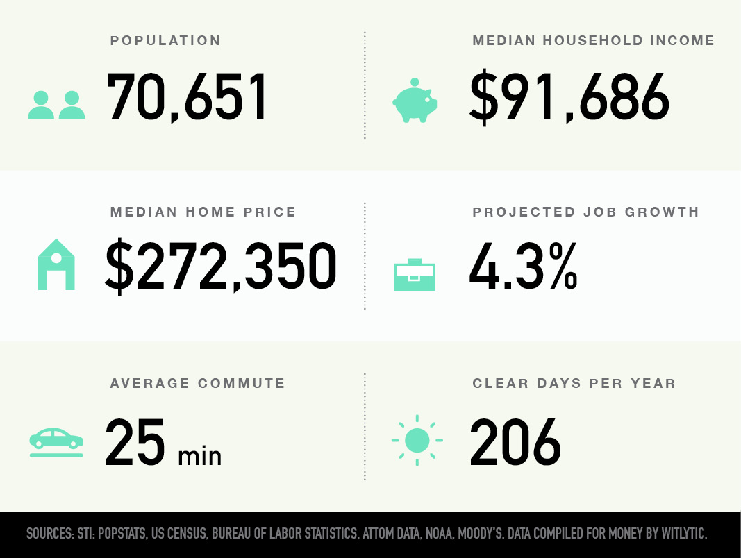 Midlothian, Virginia population, median household income and hoem price, projected job growth, average commute, clear days per year
