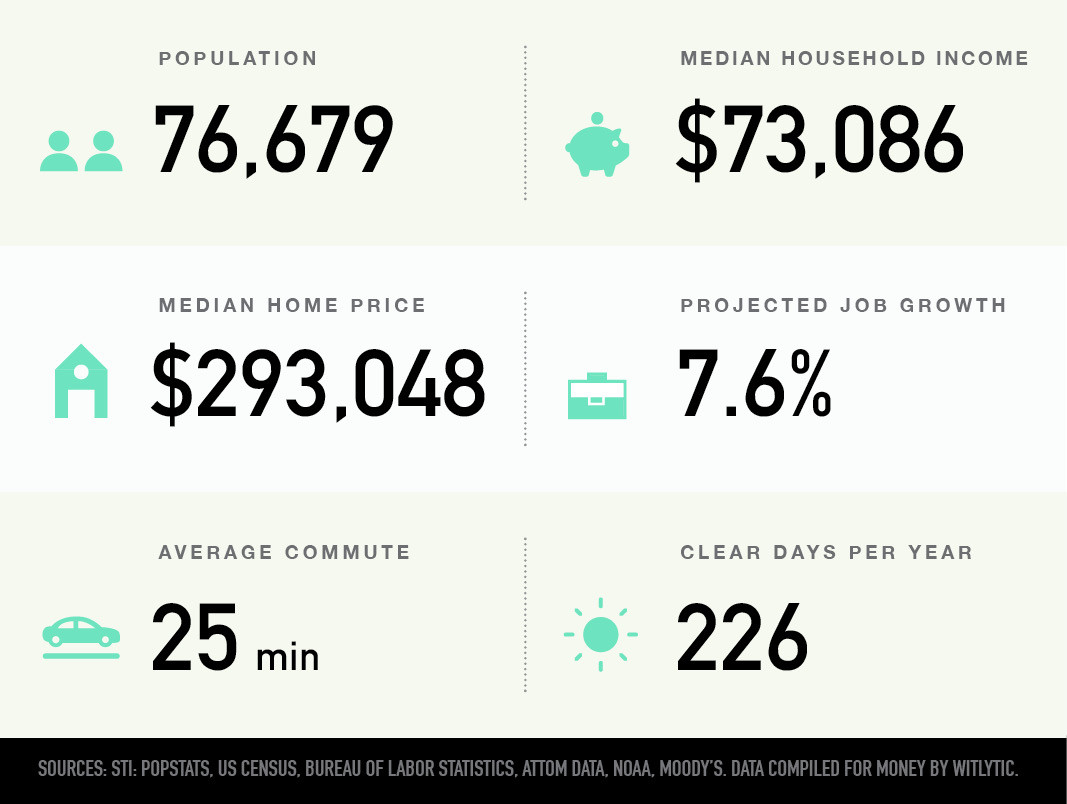 Layton, Utah population, median household income and home price, projected job growth, average commute, clear days per year