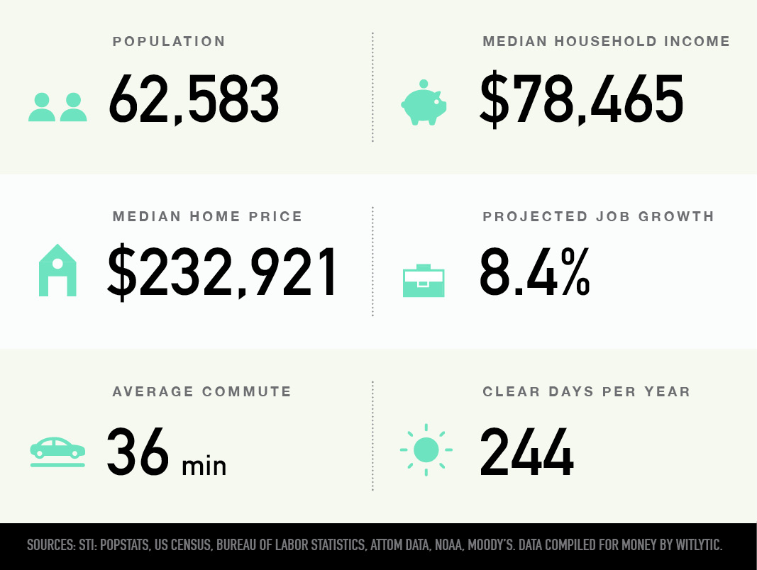 Wesley Chapel, Florida population, median household income and home price, projected job growth, average commute, clear days per year