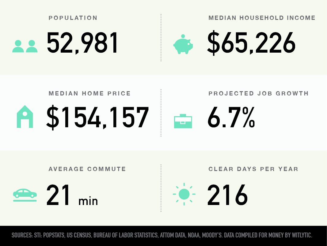 Bellevue, Nebraska population, media household income and home price, projected job growth, average commute, clear days per year