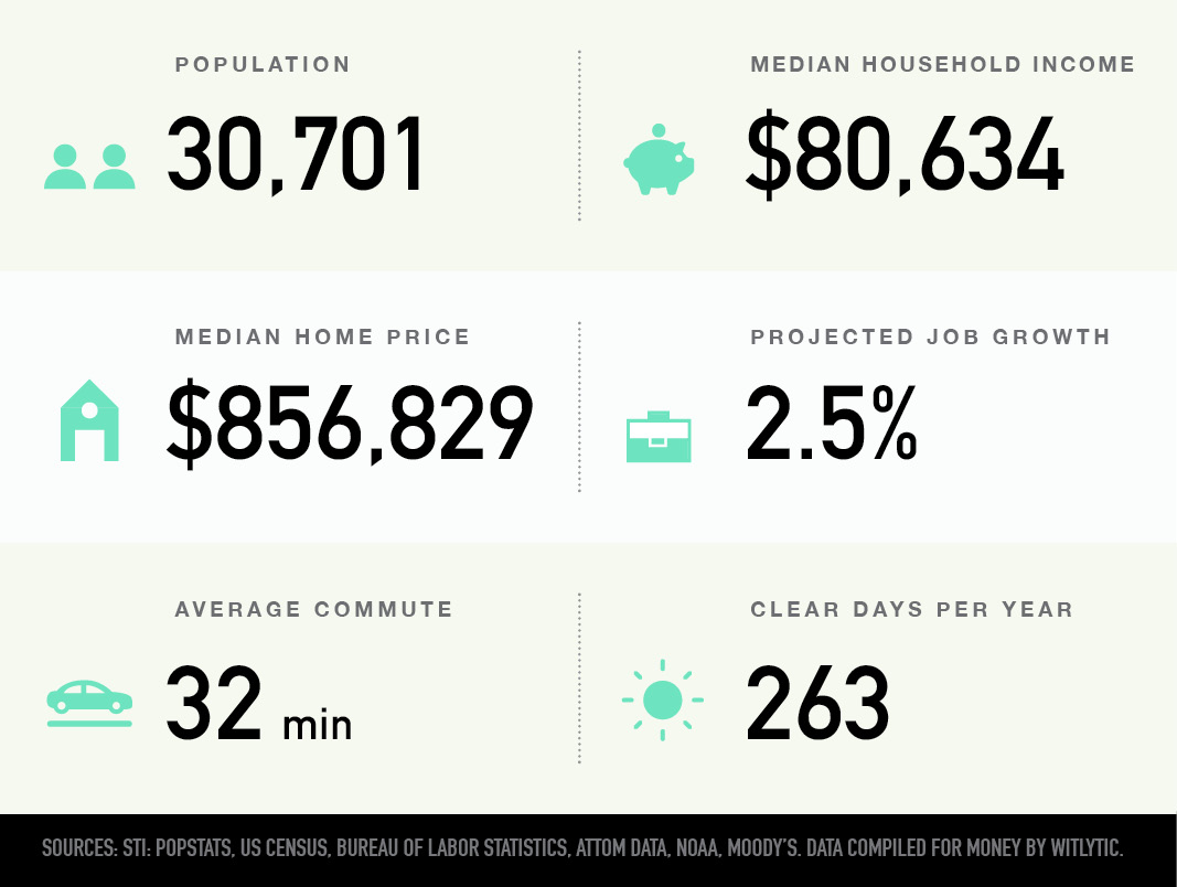 Eagle Rock in Los Angeles, California population, median household income and home price, projected job growth, average commute, clear days per year