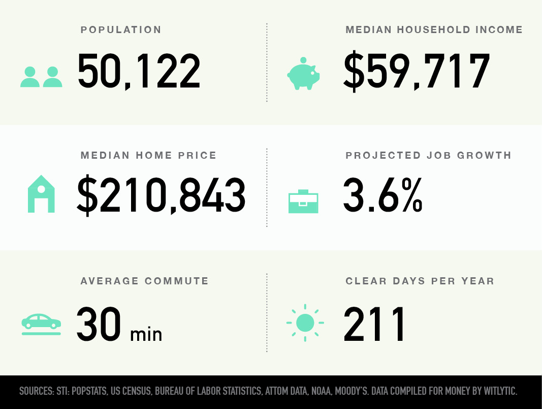Summerville, South Carolina population, median household income and home price, projected job growth, average commute, clear days per year