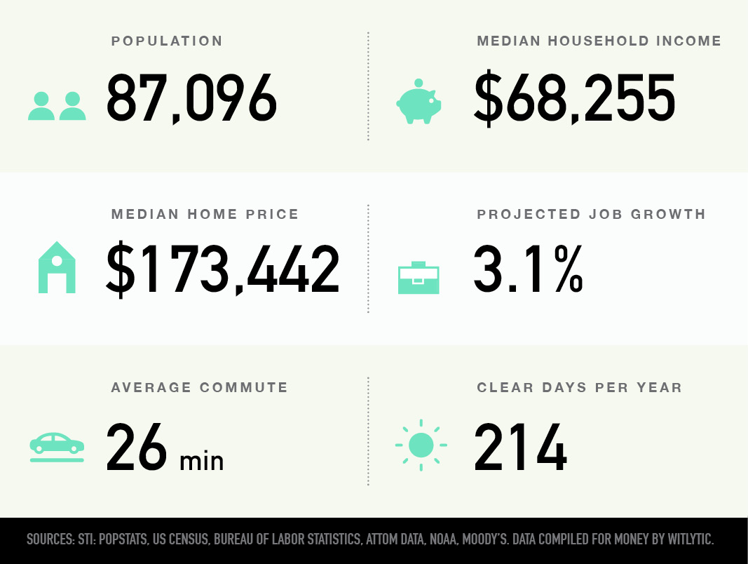 Cordova in Memphis, Tennessee population, median household income and home price, projected job growth, average commute, clear days per year