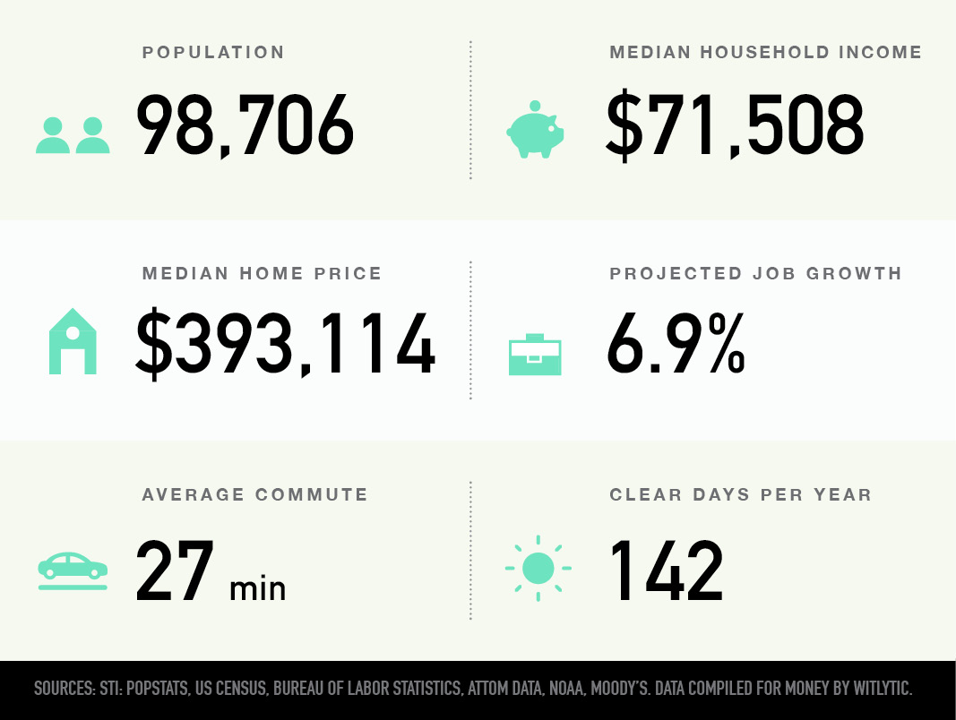 Beaverton, Oregon population, median household income and home price, projected job growth, average commute, clear days per year