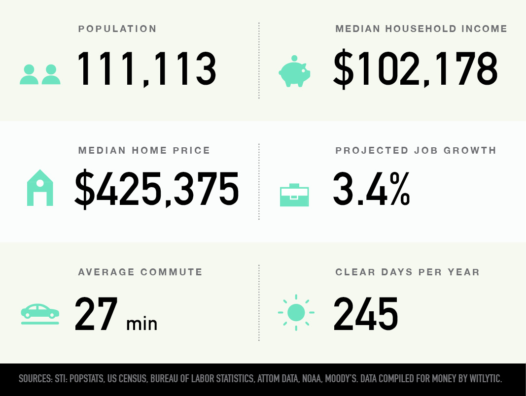 Centennial, Colorado population, median household income and home price, projected job growth, average commute, clear days per year