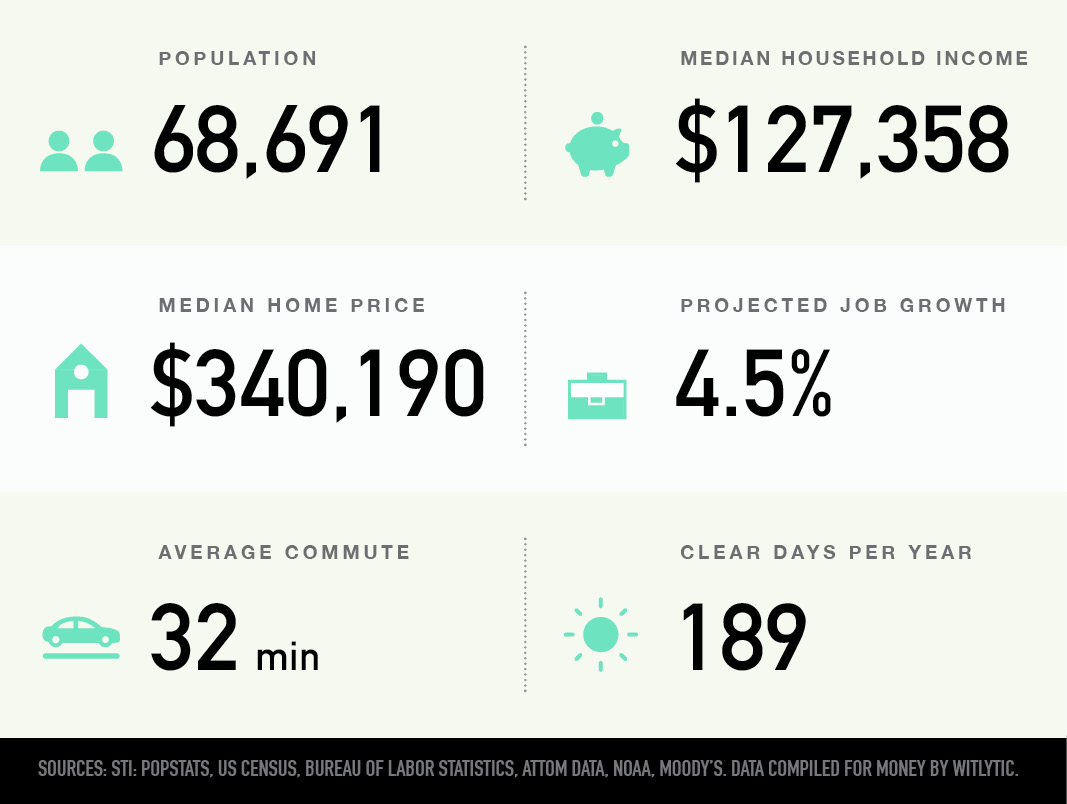 Vernon Township, Illinois population, median household income and home price, projected job growth, average commute, clear days per year