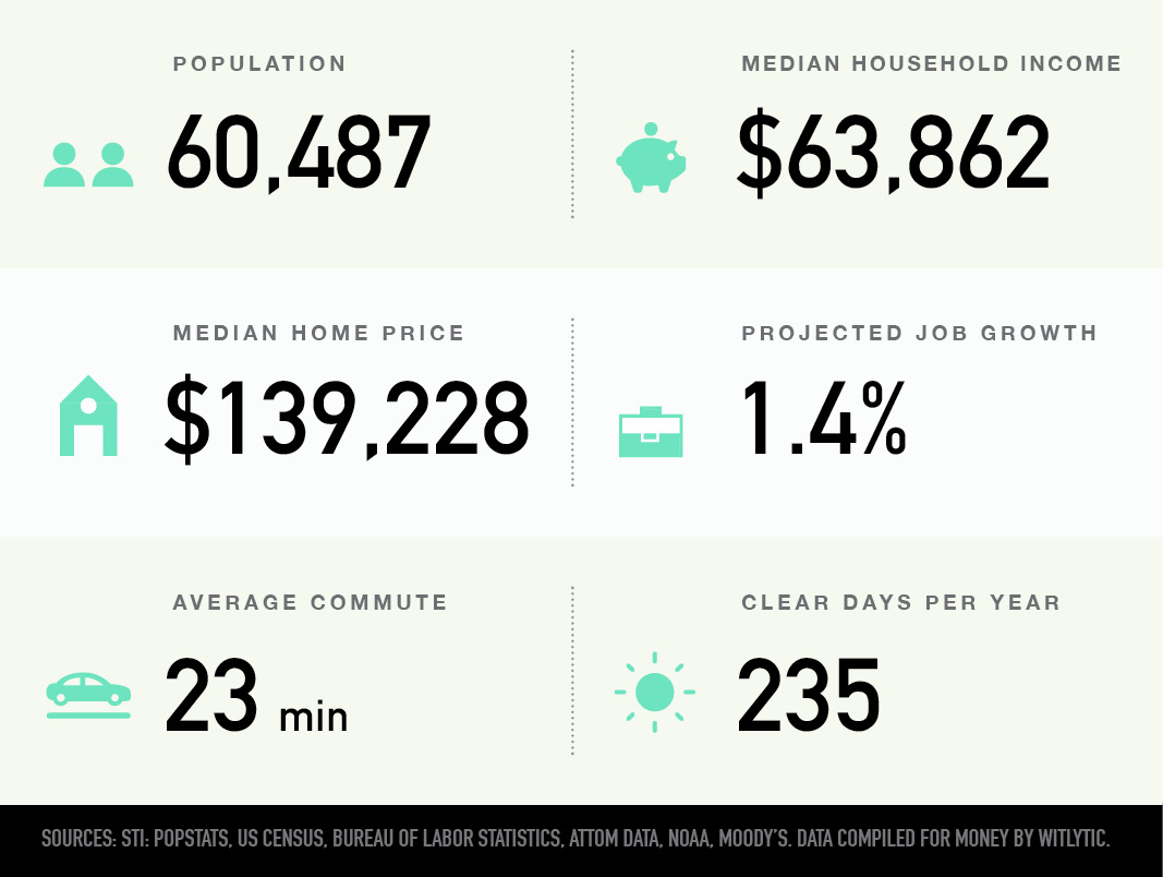 Moore, Oklahoma population, median household income and home price, projected job growth, average commute, clear days per year