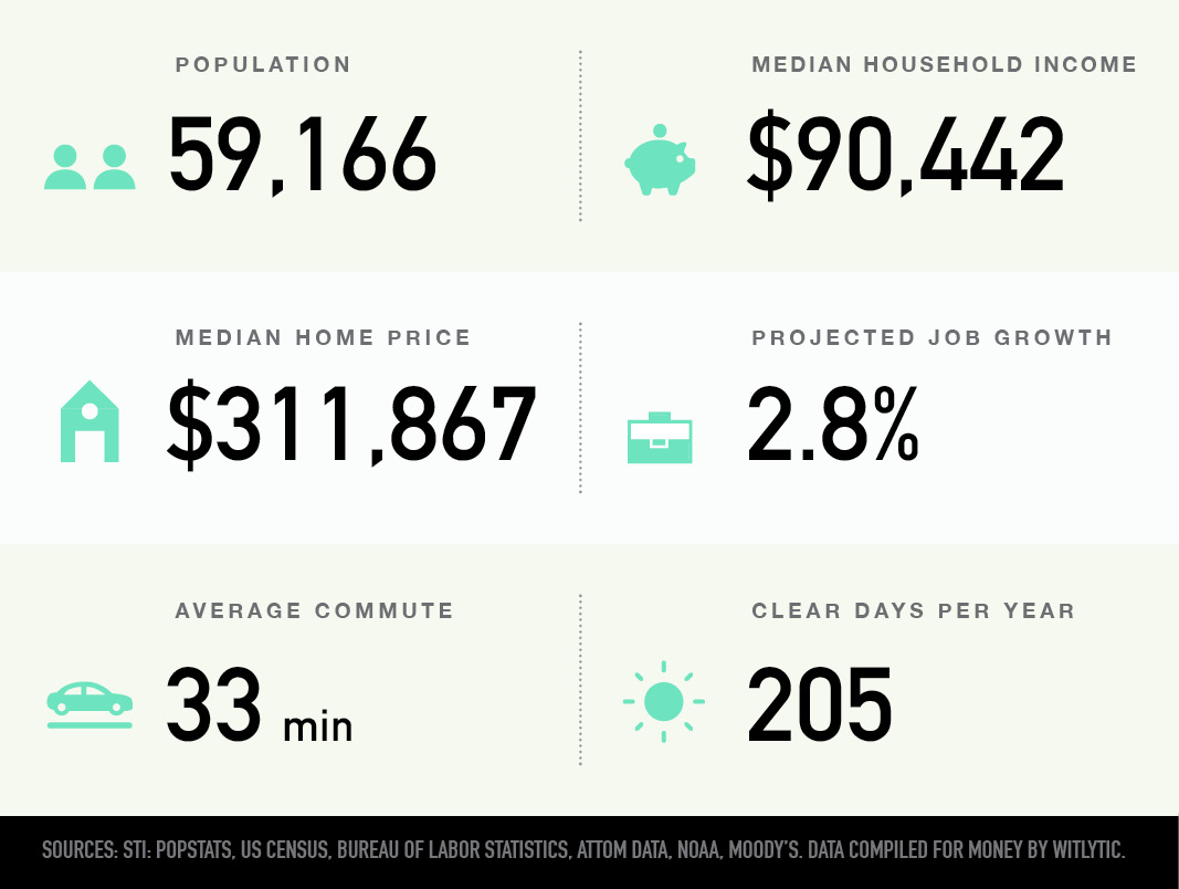 Piscataway, New Jersey population, median household income and home price, projected job growth, average commute, clear days per year