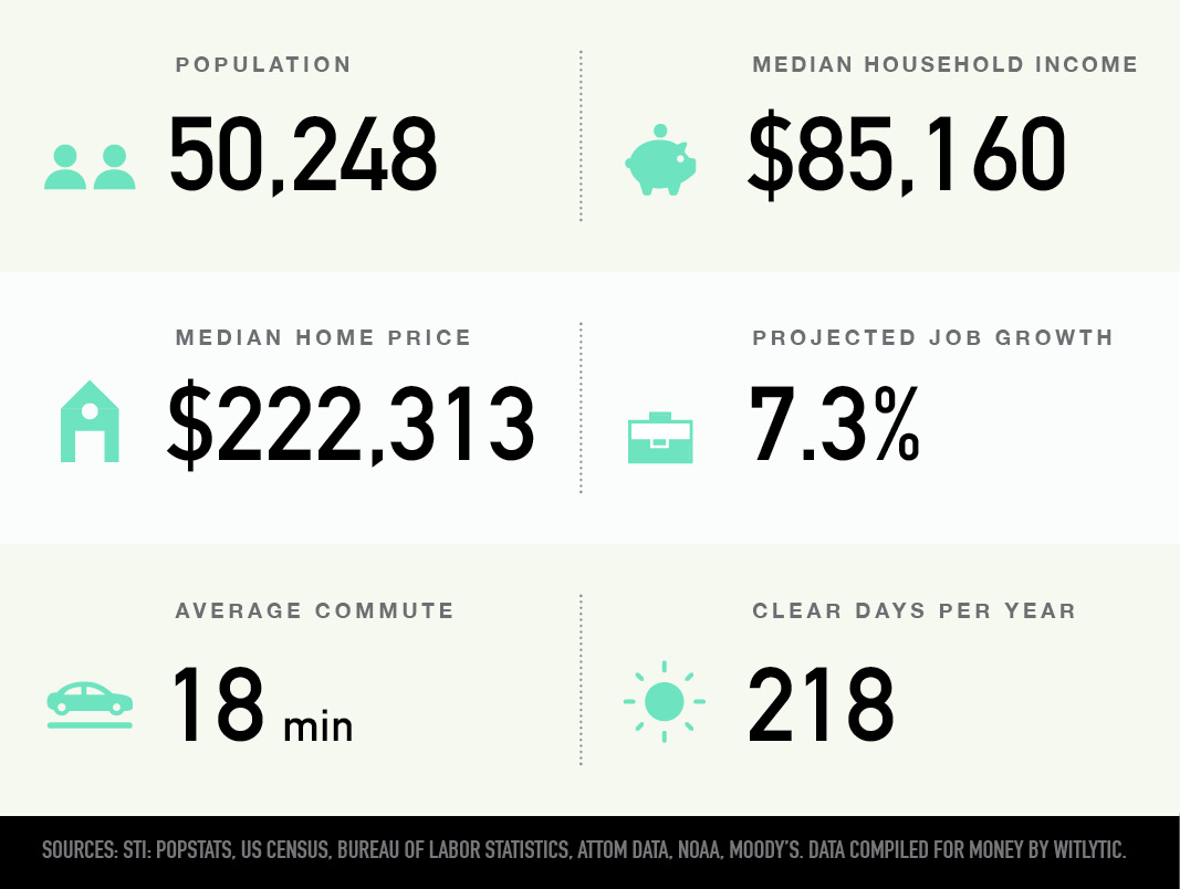 Bentonville, Arkansas population, median household income and home price, projected job growth, average commute, clear days per year