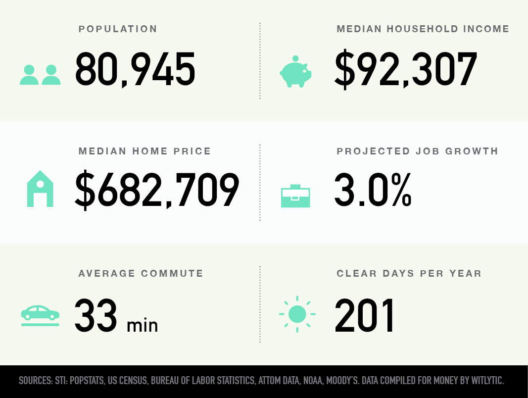 Somerville, Massachusetts population, median household income and home price, projected job growth, average commute, clear days per year