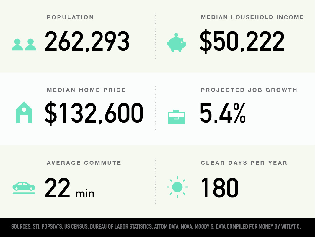 Fort Wayne, Indiana population, median household income and home price, projected job growth, average commute, clear days per year