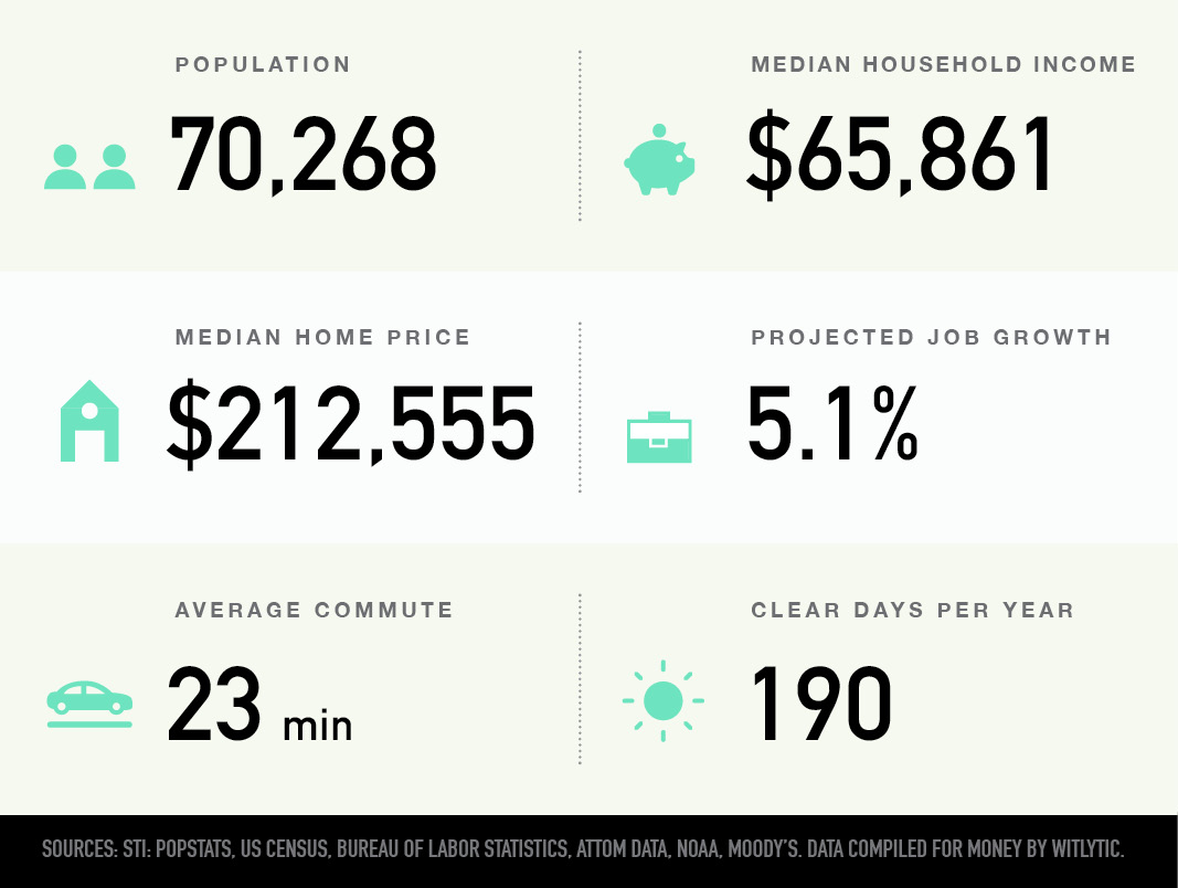 Waukesha, Wisconsin population, median household income and home price, projected job growth, average commute, clear days per year