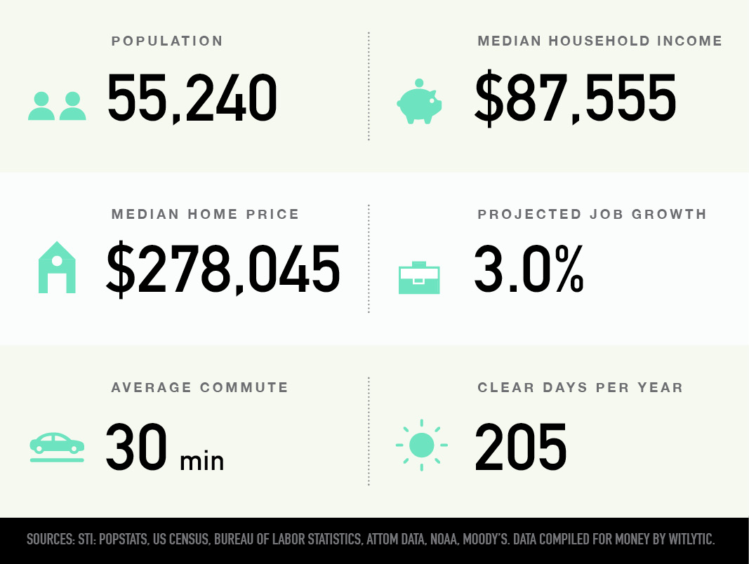 Abington, Pennsylvania population, median household income and home price, projected job growth, average commute, clear days per year