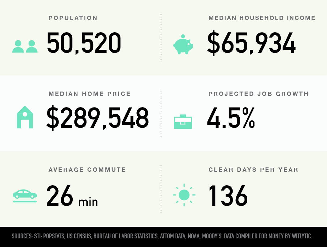 Lacey, Washington population, median household income and home price, projected job growth, average commute, clear days per year
