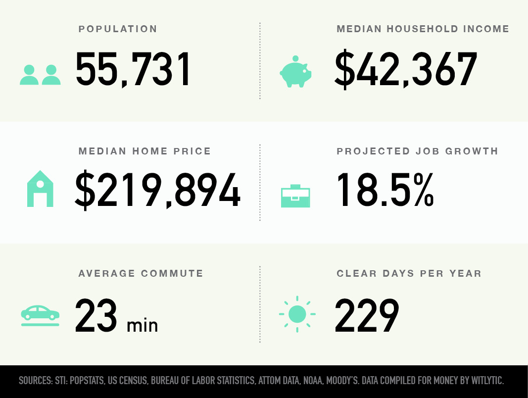 San Marcos, Texas population, median household income and home price, projected job growth, average commute, clear days per year