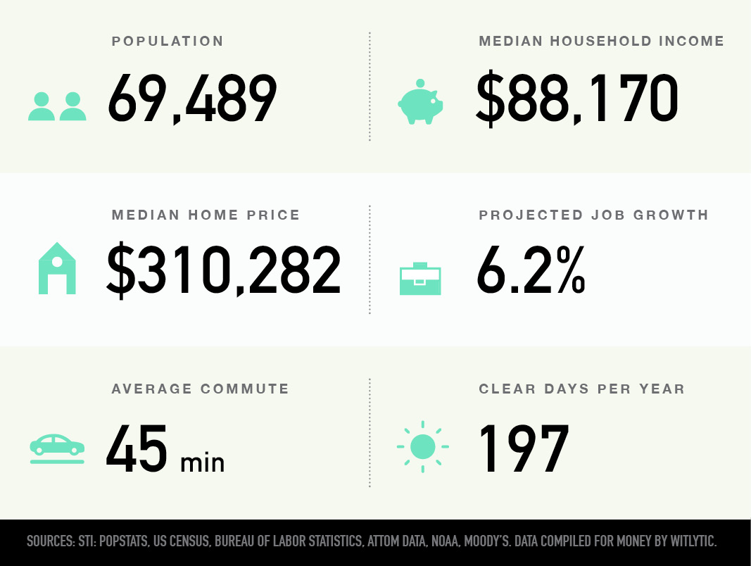 Dale City, Virginia population, median household income and home price, projected job growth, average commute, clear days per year