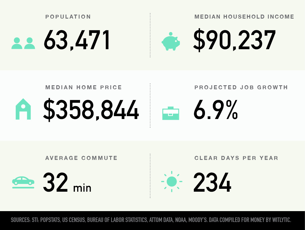 Wellington, Florida population, median household income and home price, projected job growth, average commute, clear days per year
