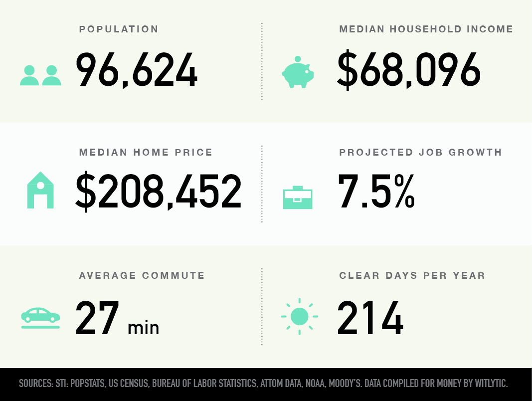 Concord, North Carolina population, median household income and home price, projected job growth, average commute, clear days per year
