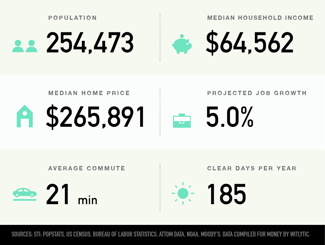 Madison, Wisconsin population, median household income and home price, projected job growth, average commute, clear days per year