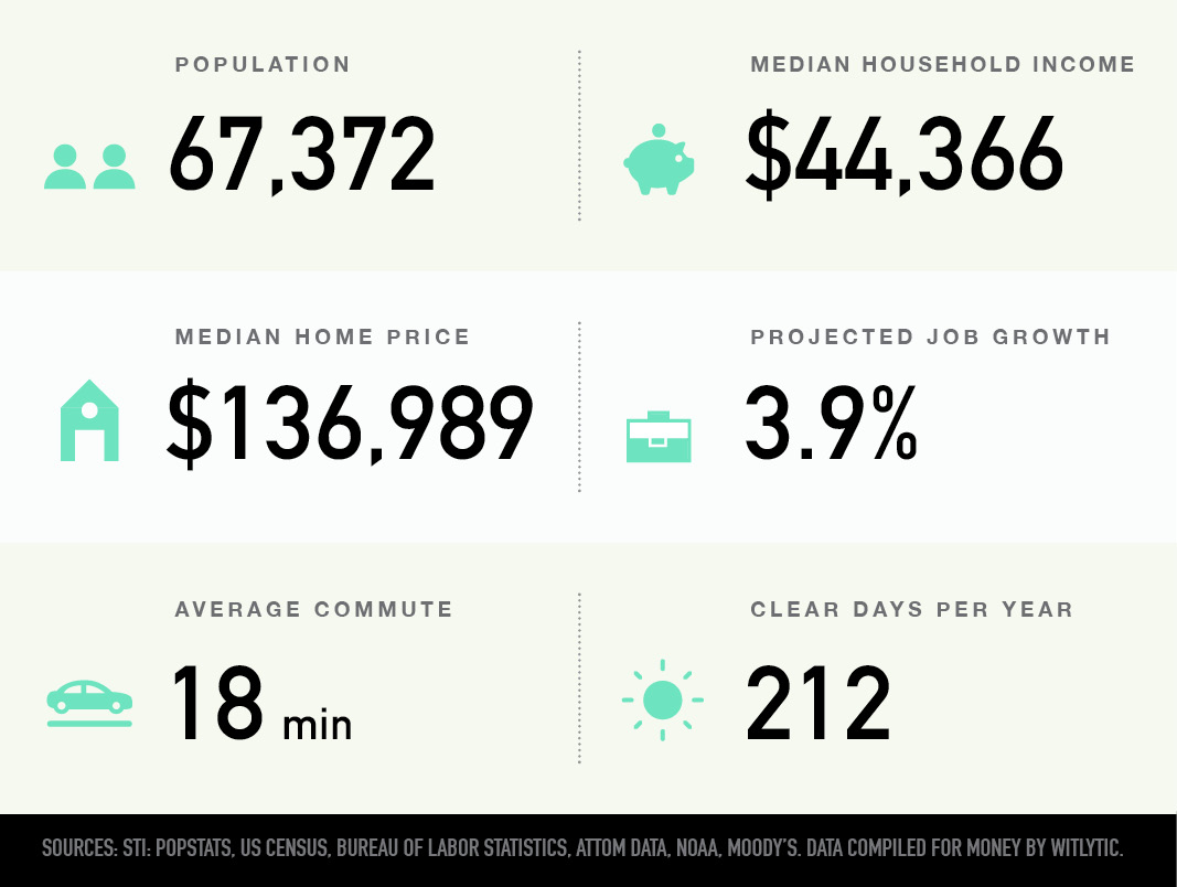 Johnson City, Tennessee population, median household income and home price, projected job growth, average commute, clear days per year