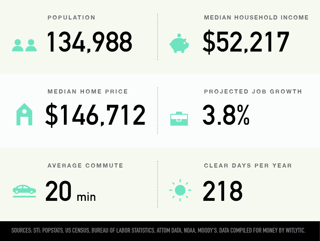 Columbia, South Carolina population, median household income and home price, projected job growth, average commute, clear days per year