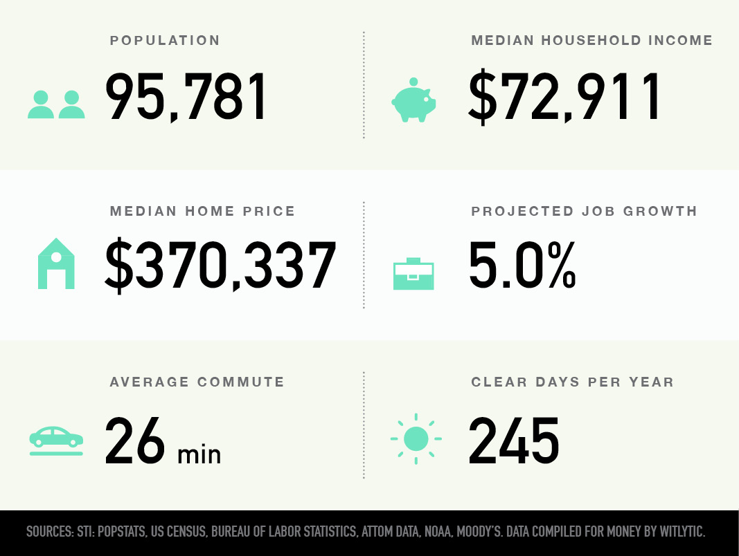 Longmont, Colorado population, median household income and home price, projected job growth, average commute, clear days per year
