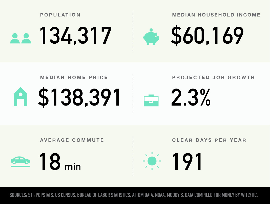 Cedar Rapids, Iowa population, median household income and home price, projected job growth, average commute, clear days per year