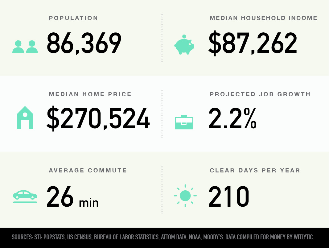 Hoover, Alabama population, median household income and home income price, projected job growth, average commute, clear days per year