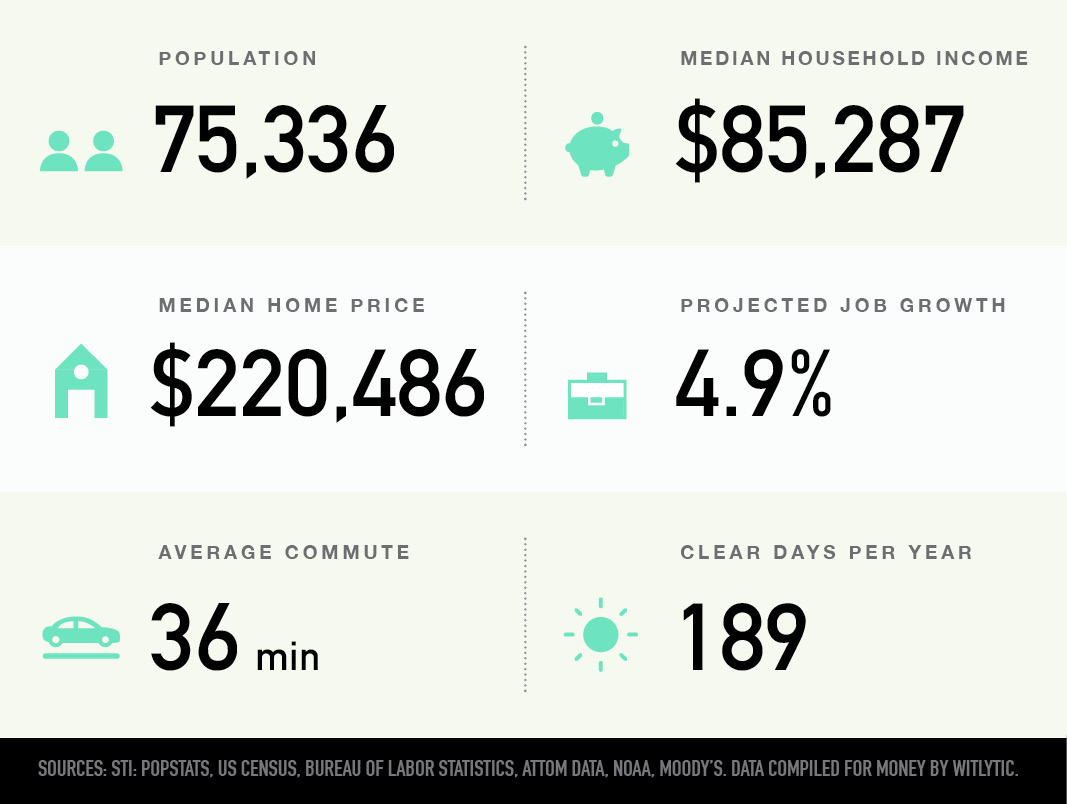 Bolingbrook, Illinois population, median household income and home price, projected job growth, average commute, clear days per year