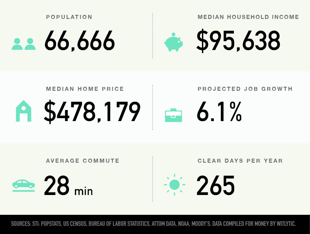 Rocklin, California population, median household income and home price, projected job growth, average commute, clear days per year