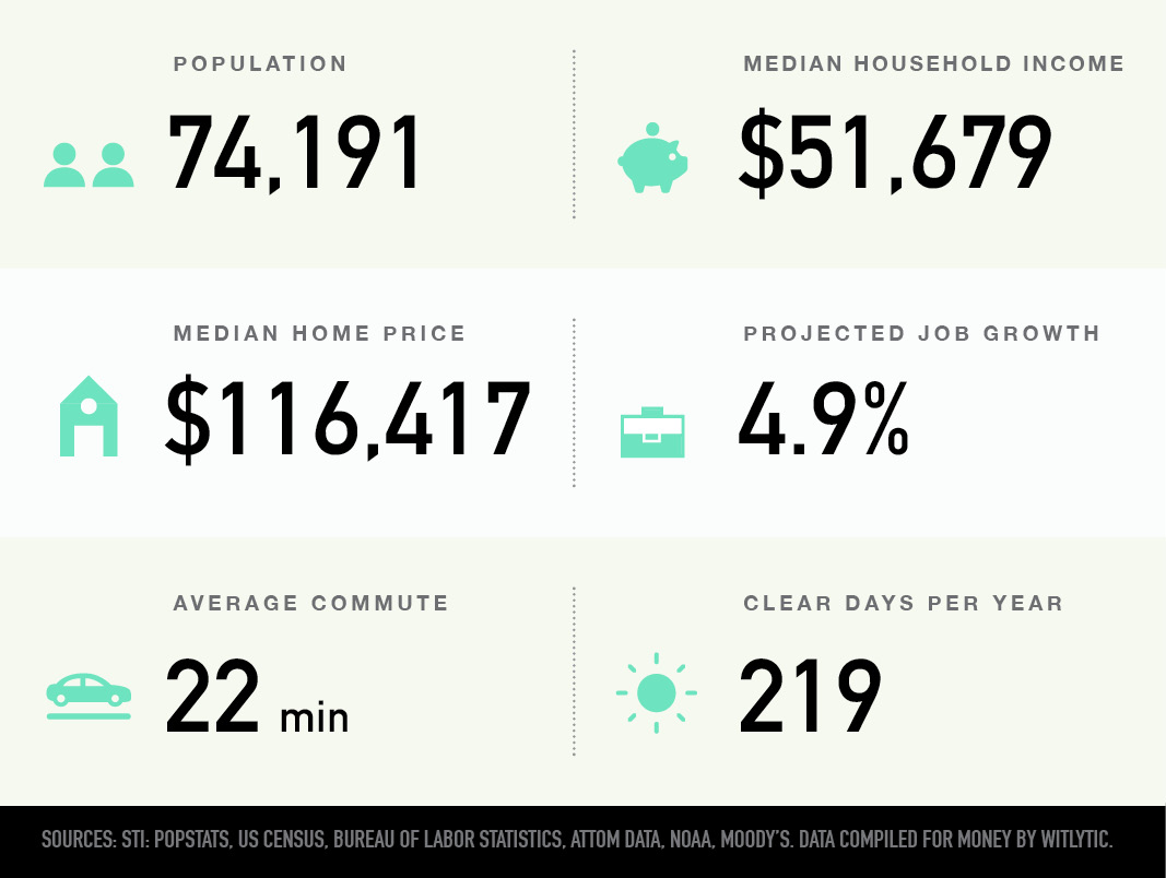 Warner Robins, Georgia population, median household income and home price, projected job growth, average commute, clear days per year