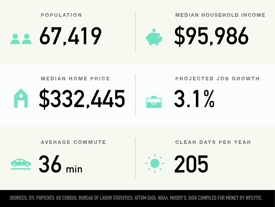Franklin, New Jersey population, median household income and home price, projected job growth, average commute, clear days per year