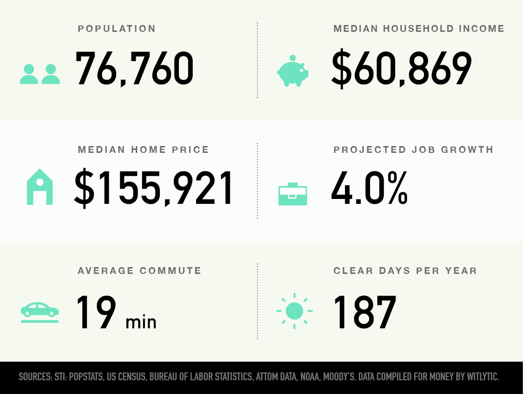 Appleton, Wisconsin population, median household income and home price, projected job growth, average commute, clear days per year