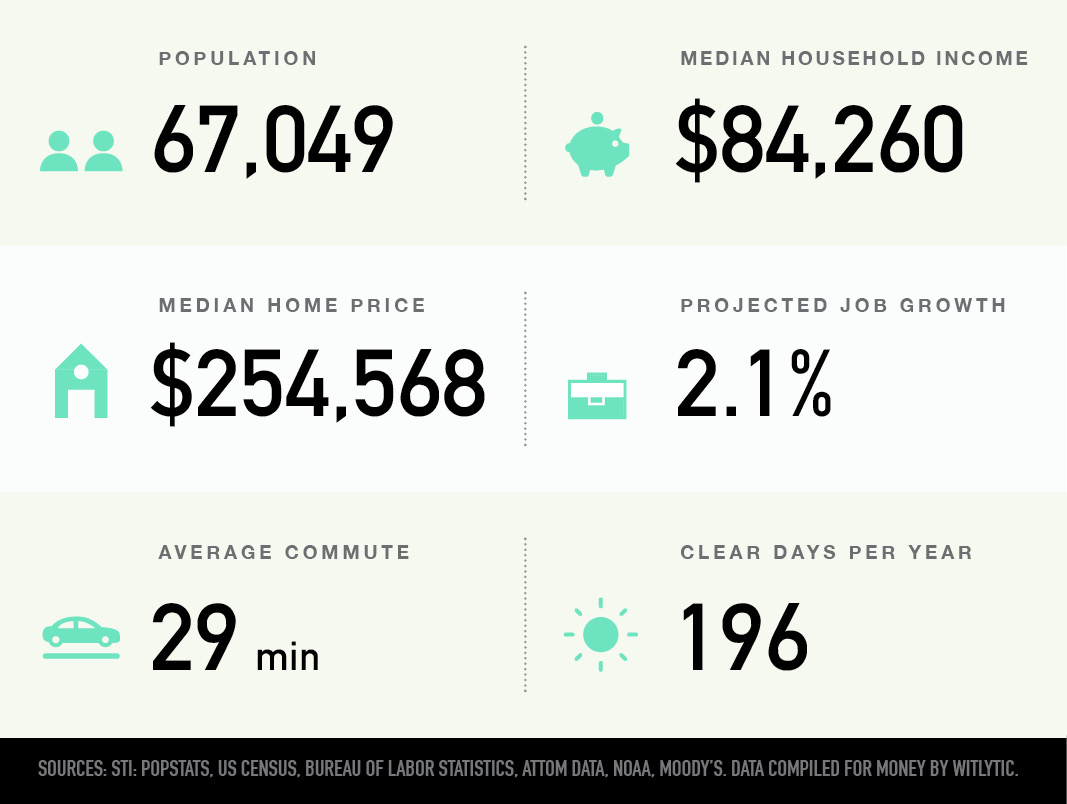Blaine, Minnesota population, median household income and home price, projected job growth, average commute, clear days per year