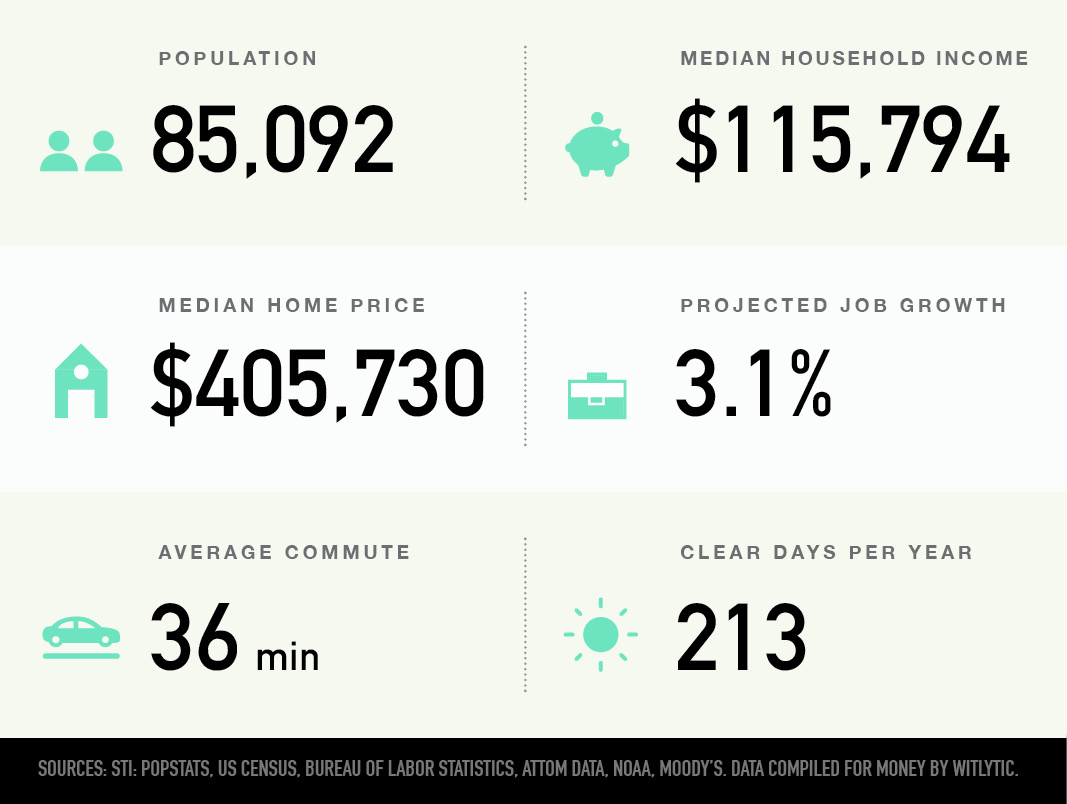 Clarkstown, New York population, median household income and home price, projected job growth, average commute, clear days per year
