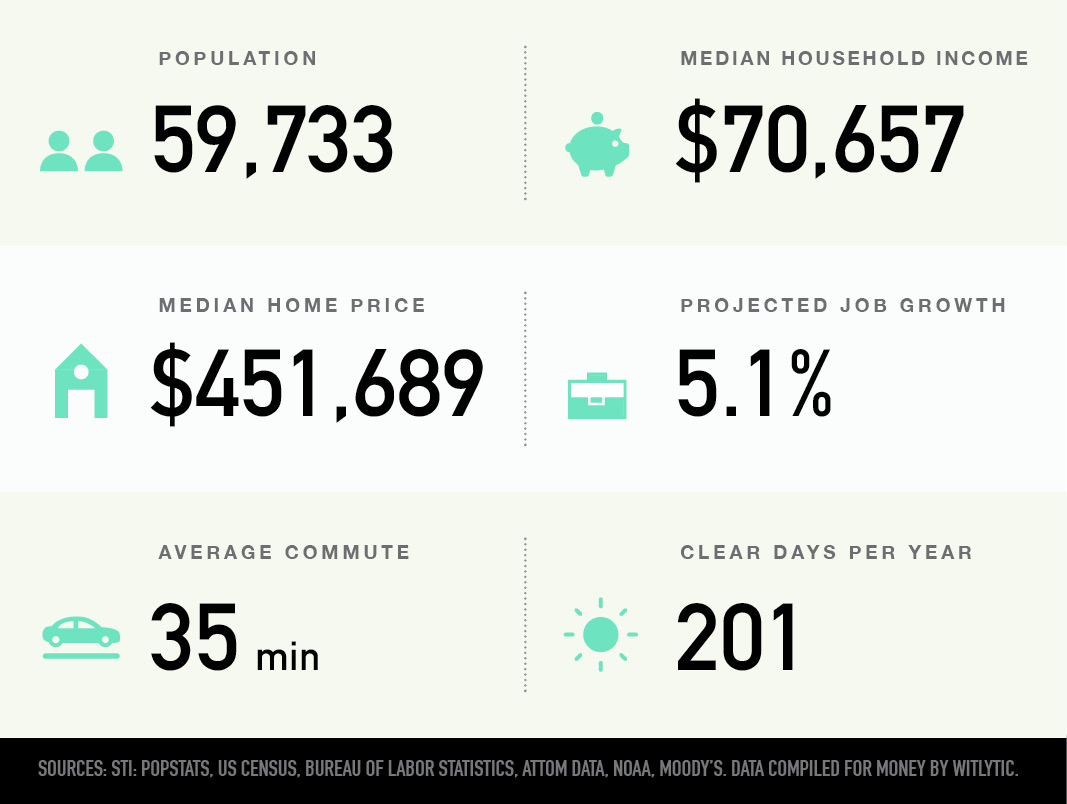 Brighton in Boston, Massachusetts population, median household income and home price, projected job growth, average commute, clear days per year