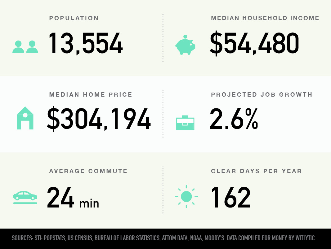Shadyside in Pittsburgh, Pennsylvania population, median household income and home price, projected job growth, average commute, clear days per year